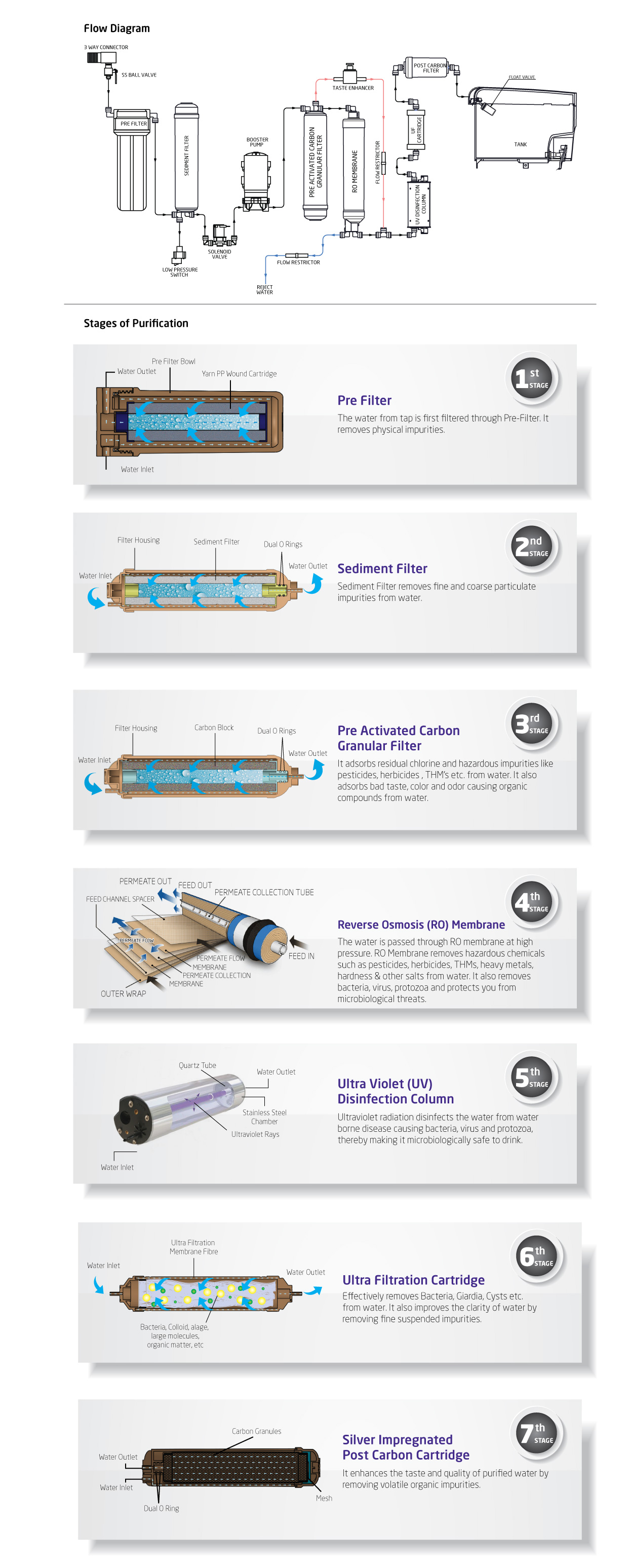 Rent a RO Water Purifier Steps and Procedure